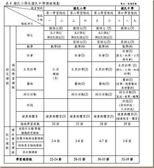 小國中新課綱課程規劃表
