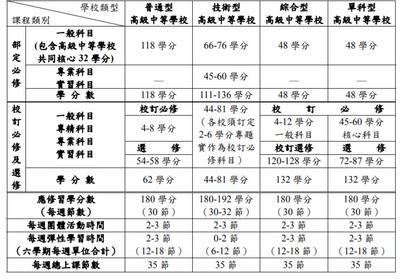 高中職新課綱學分課程規劃表