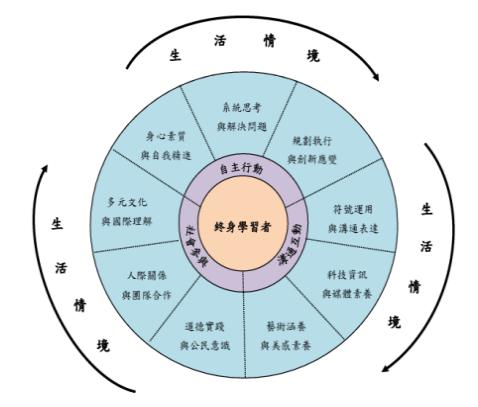 核心素養圖表