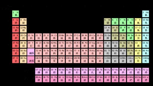 元素週期表