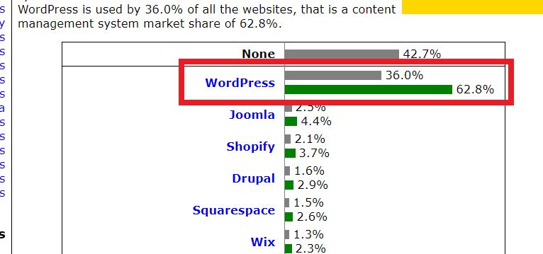 Wordpress占比
