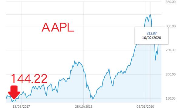 AAPL 2017~2020股價