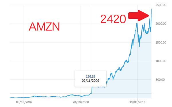 AMZN 2010~2020股價