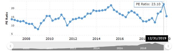 DIS的市盈率歷史