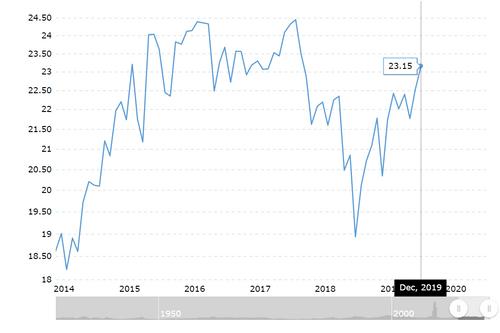 S&P500市盈率