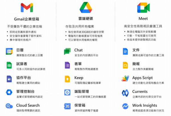 Google Workspace所有功能
